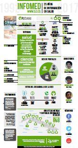 Infografia-Infomed